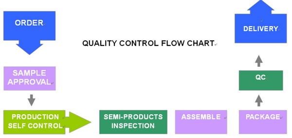 proimages/FU_Sheng/QUALITY_CONTROL_FLOW_CHART.jpg